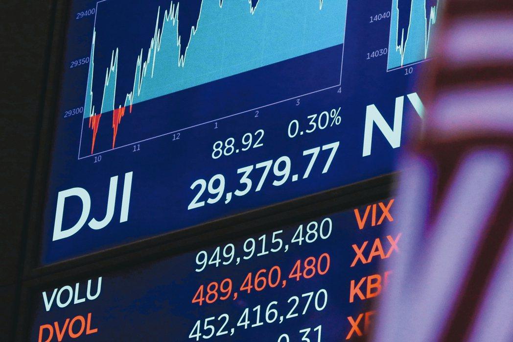 美股受惠企業上季財報表現,延續上揚走勢。 美聯社