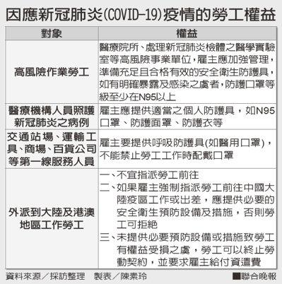 因應新冠肺炎(COVID-19)疫情的勞工權益資料來源/採訪整理 製表/陳素...
