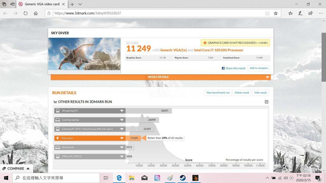 Sky Diver拿下11,249分,領先市場29%系統。 彭子豪/攝影