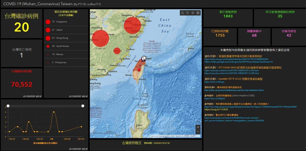 逢甲大學推出台灣版疫情地圖,民眾可簡易追蹤疫情。 圖/截自逢甲大學推出台灣版疫情...