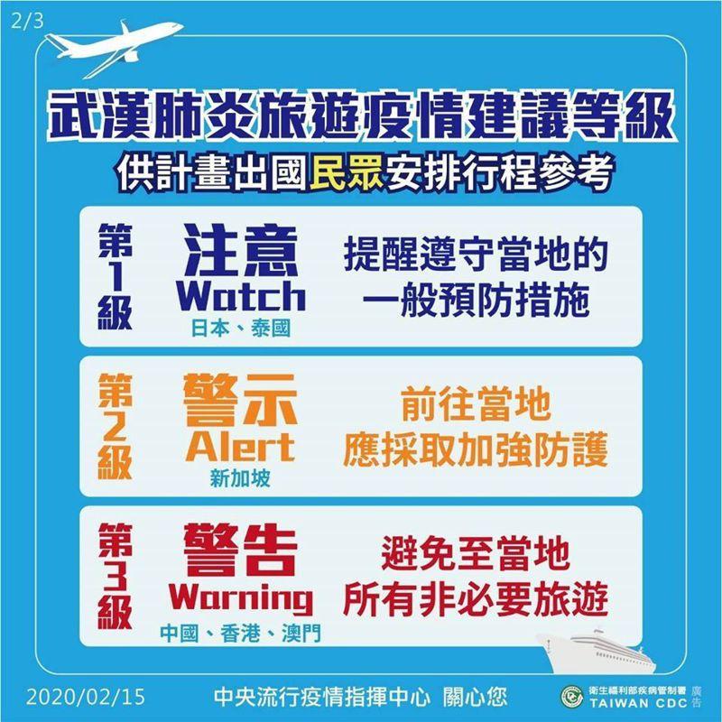 指揮中心製圖表示,「旅遊疫情建議等級」是提供計畫出國民眾安排行程參考。圖/指揮中心提供