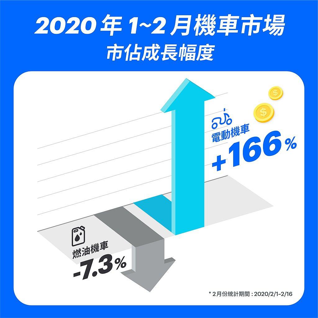 台灣電動機車市場今年2月份前兩周市佔率已經回到11.3%,較1月份市佔率成長高達...