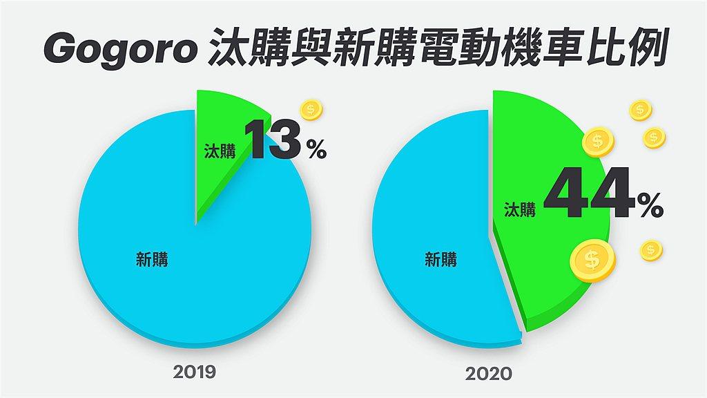 根據Gogoro統計今年有44%銷售來自汰舊換新。 圖/Gogoro提供