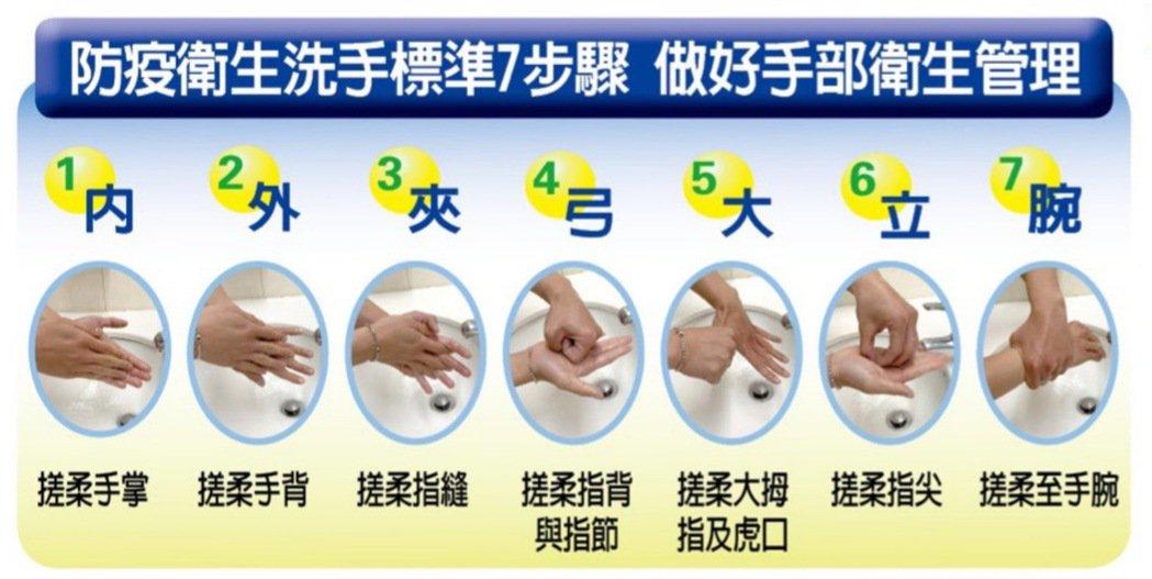 防疫衛生洗手標準7步驟,做好手部衛生管理。 圖/聯合報製