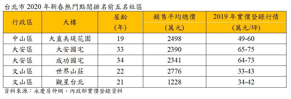 資料來源:永慶房仲網