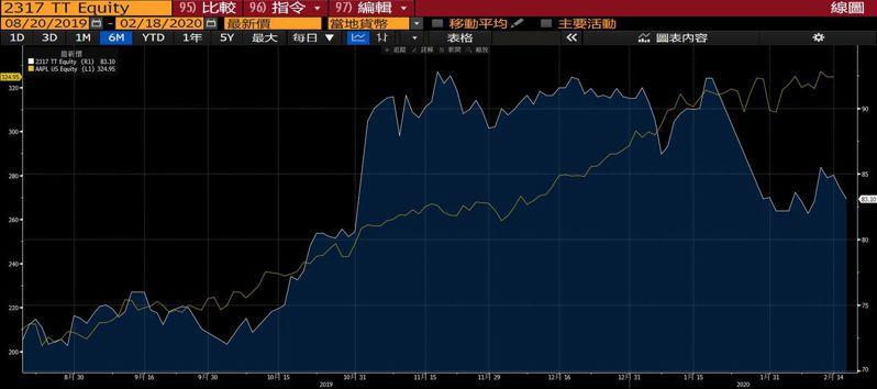 鴻海近半年股價走勢和蘋果(橘線所示)比較。圖/擷自彭博