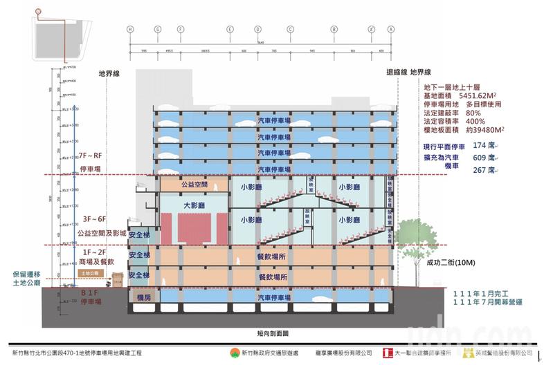 1、2樓作為商場、美食區,3到6樓電影院,7到10樓和地下一樓都是停車場。記者郭政芬/翻攝