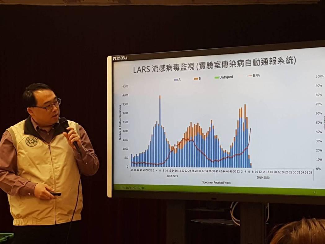 郭宏偉表示,近一周流感病毒以H1N1為多,占了五成八,另B型流感占比持續上升。記...