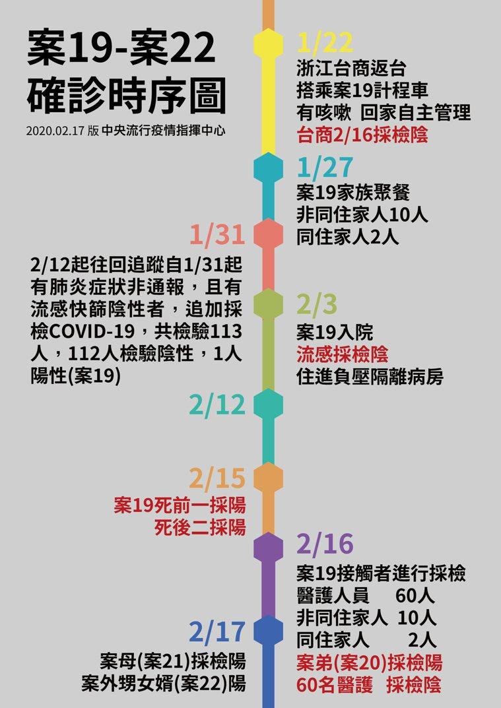 國內首例死亡案例確診時序圖。圖/疾管署提供
