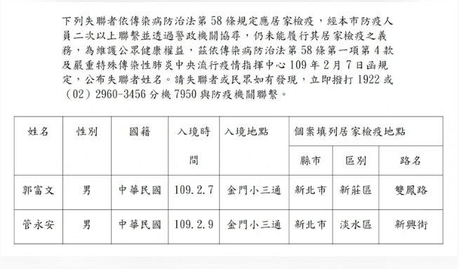 新北市民政局今再度公告居家檢疫失聯者名單,為本國籍郭富文、管永安等2名男子,都是填寫錯誤住址資料、聯繫電話。圖/新北市民政局提供