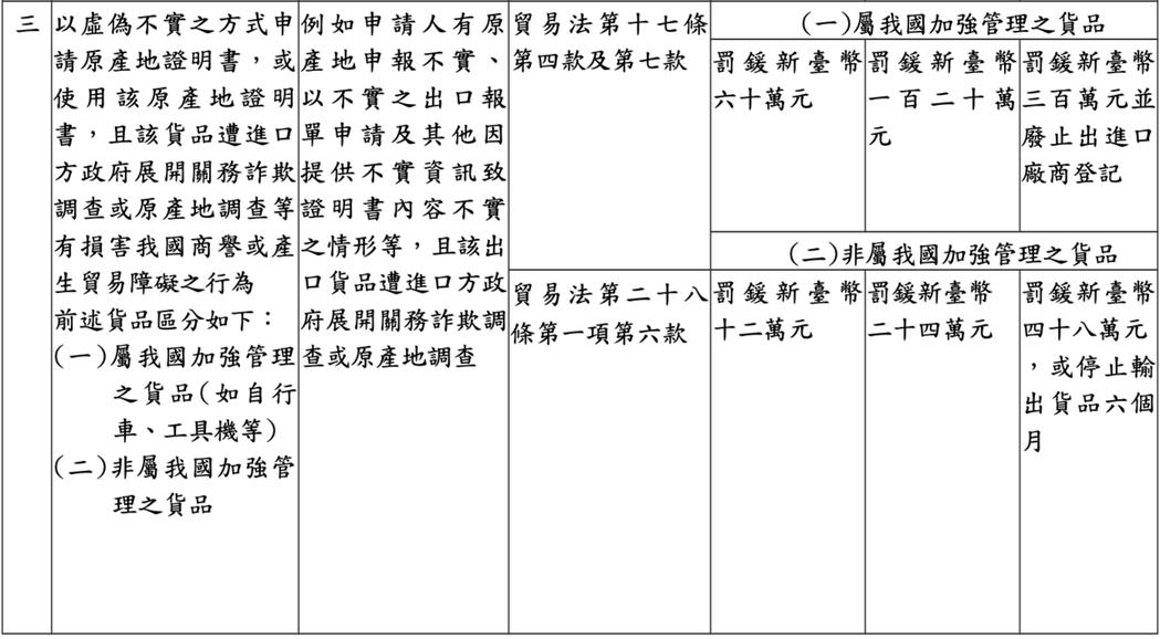 因應去年12月貿易法修法上路,經濟部貿易局18日公告修正「申請人申請或使用不實原...
