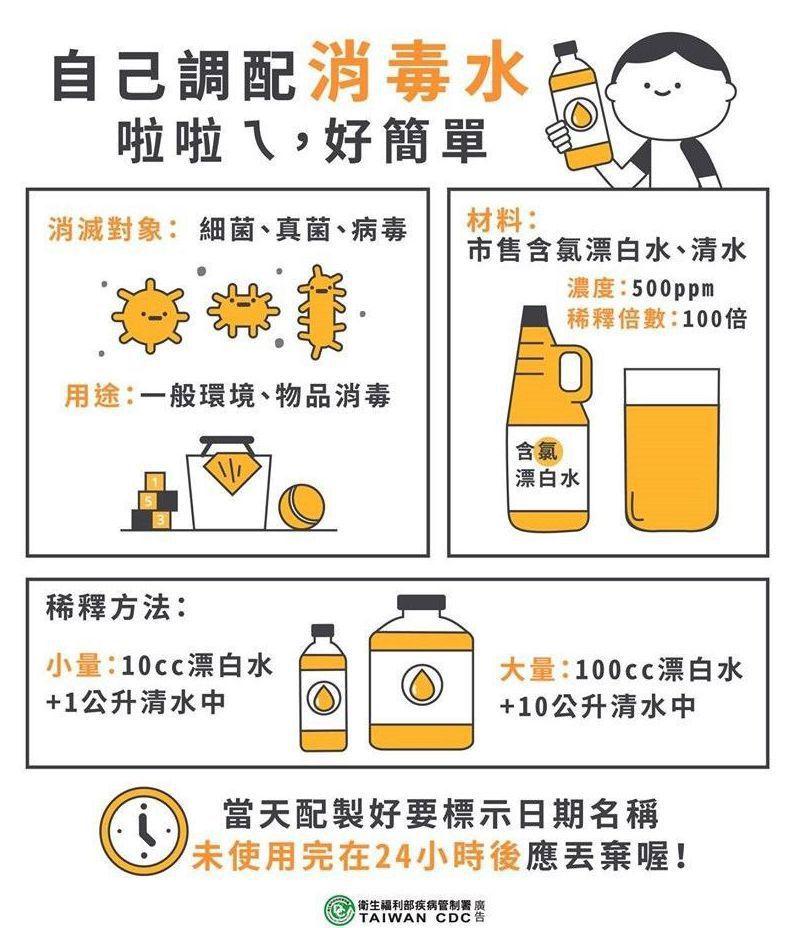 衛福部臉書粉絲團分享漂白水稀釋的方法。 圖/取自衛福部臉書粉絲團