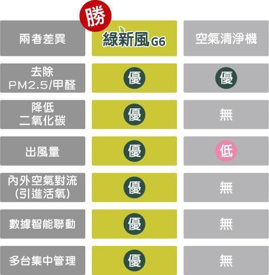 「綠新風套組G6S」與空氣清淨機之比較圖。銘祥/提供