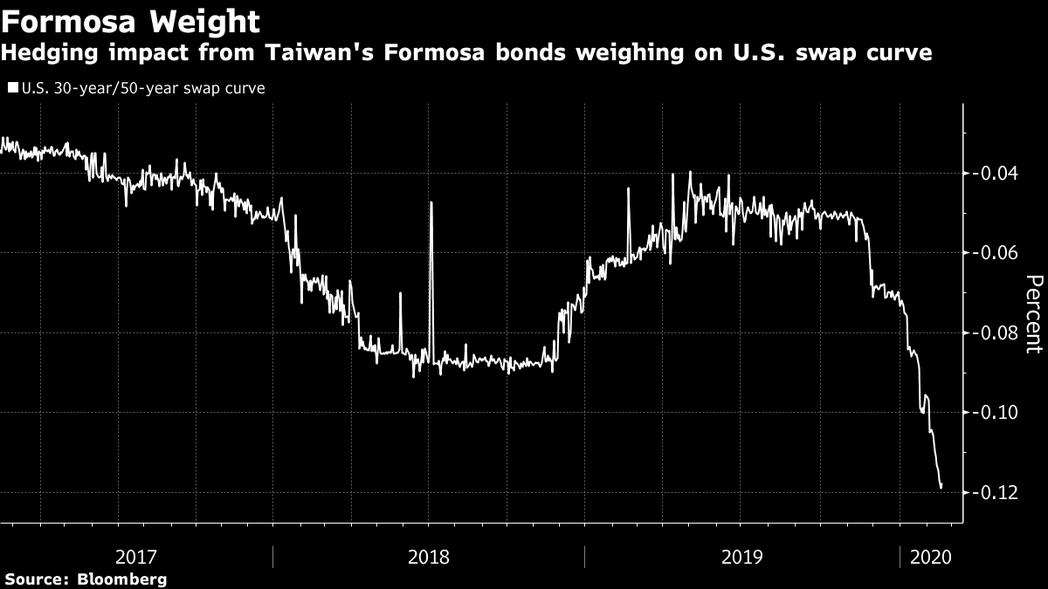 美國科技大咖熱中到台灣發債,壓縮美國債市利差,令美國30年期/50年期利率互換曲...