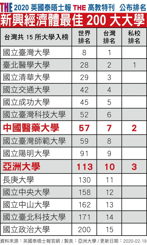 英國泰晤士報今公布「2020新興經濟體大學排名」,「中亞聯大」的中國醫藥大學、亞洲大學雙雙入榜,分別名列第57名、第113名。圖/亞洲大學提供