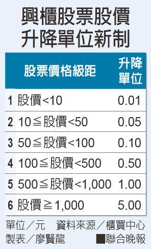 興櫃股票股價 升降單位新制 資料來源/櫃買中心 製表/廖賢龍