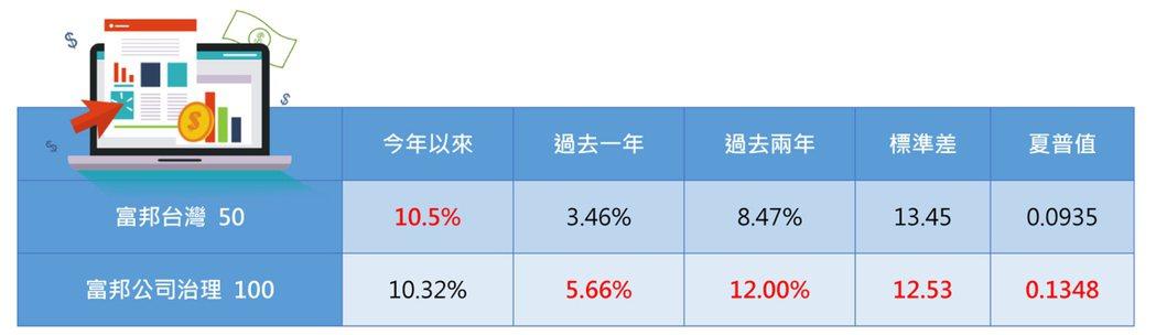 表三、過去單筆報酬與風險比較資料來源:台灣共同基金績效評比