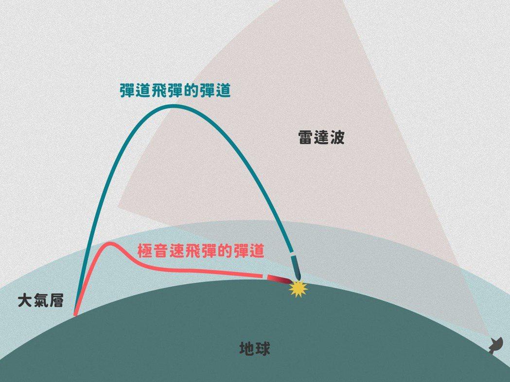 彈道飛彈與極音速飛彈的不同彈道特性示意圖。 圖/作者提供、鳴人堂後製