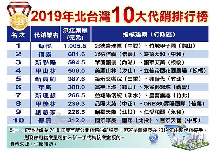 據《住展》統計,2019年北台灣(新竹以北含宜蘭)十大代銷榜單,第一名至第十名依...