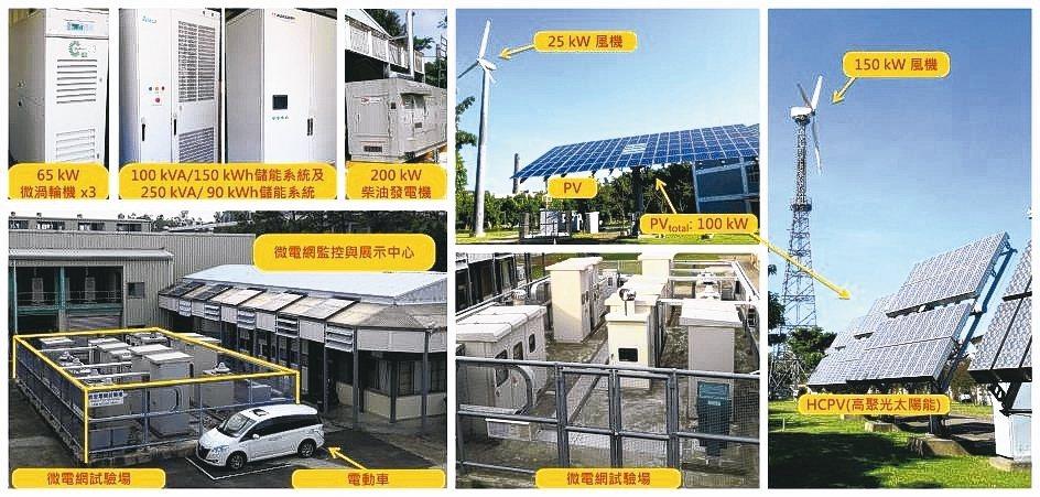 核研所百瓩級微電網系統。 核研所/提供