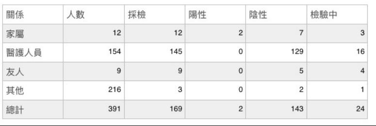 案24至26家庭群聚匡列391名接觸者,採檢169接觸者,陰性123,檢驗中24...