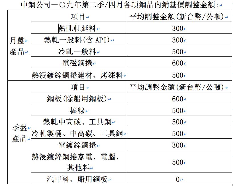 中鋼首次4月、第2季綜合盤價,平均漲1.9% 資料來源:中鋼