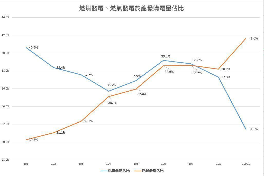 台電今(22)日表示,去年整體發購電量中,燃氣發電佔比正式超越燃煤發電,成為最主...