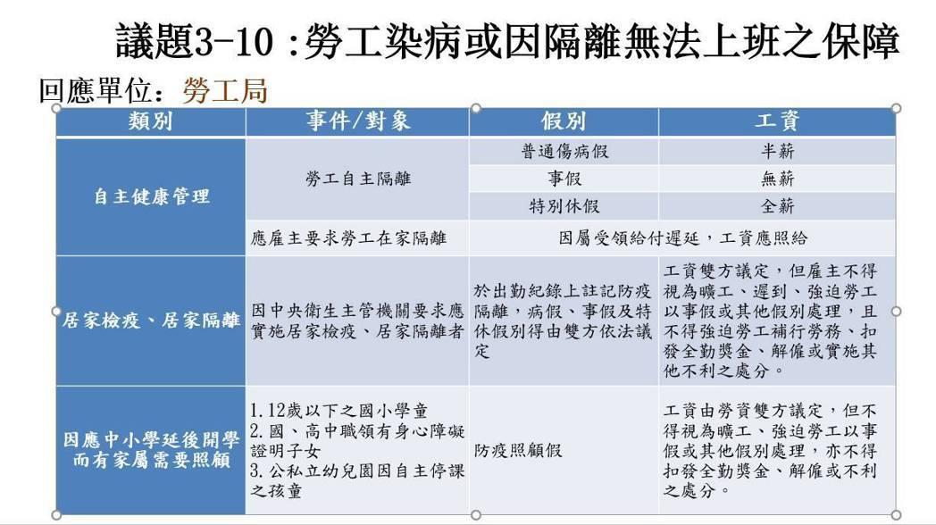 台中市勞工局長吳威志說明,居家隔離者薪資由勞資雙方協商,宜在出勤紀錄上註記「防疫...