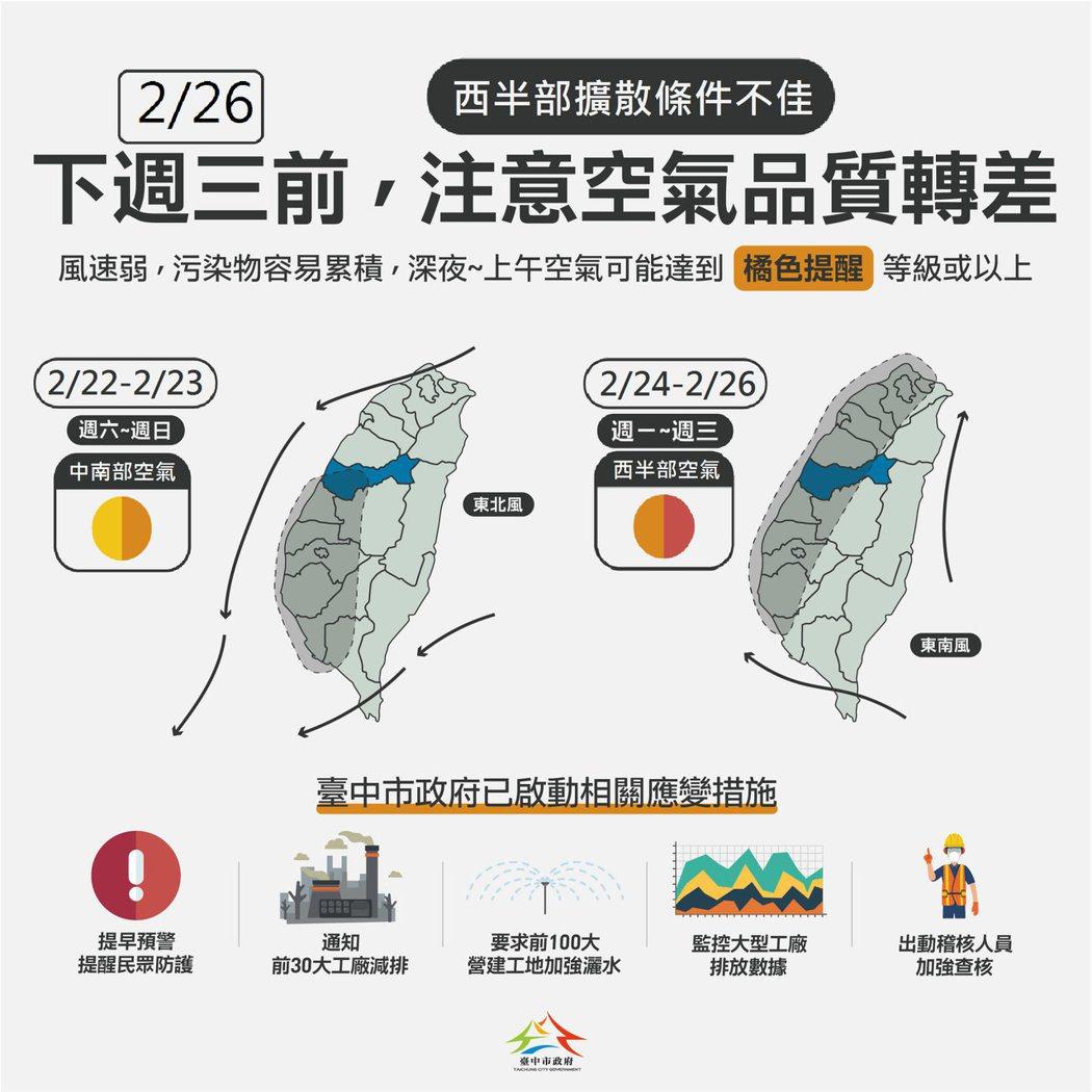 台中市環保局表示,依據環保署空品預報,今日至明日中部到高屏空品區為橘色提醒等級,...
