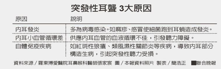 突發性耳聾 3大原因資料來源/羅東博愛醫院耳鼻喉科醫師張家宸 圖/本報資料照...
