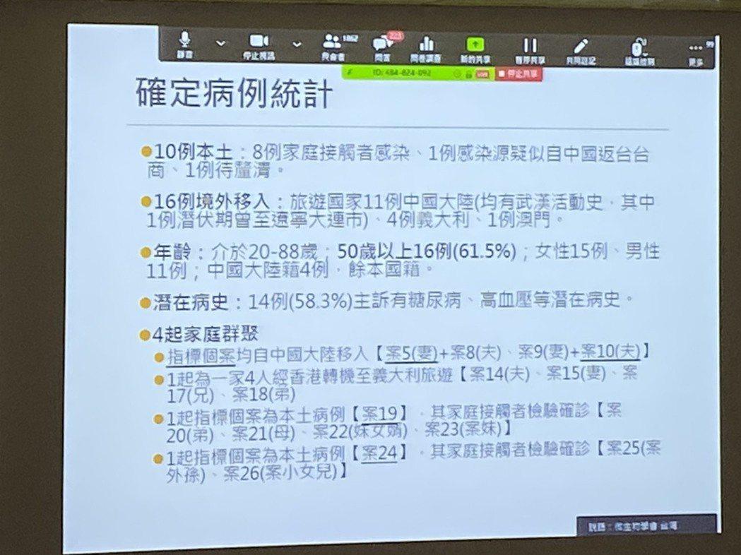 蘇家彬表示,新冠肺炎疫情在台灣部分,目前確診個案中,50歲以上佔了六成。記者簡浩...
