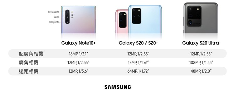 Galaxy S20 Ultra與其他款新機鏡頭規格比較。圖/台灣三星電子提供