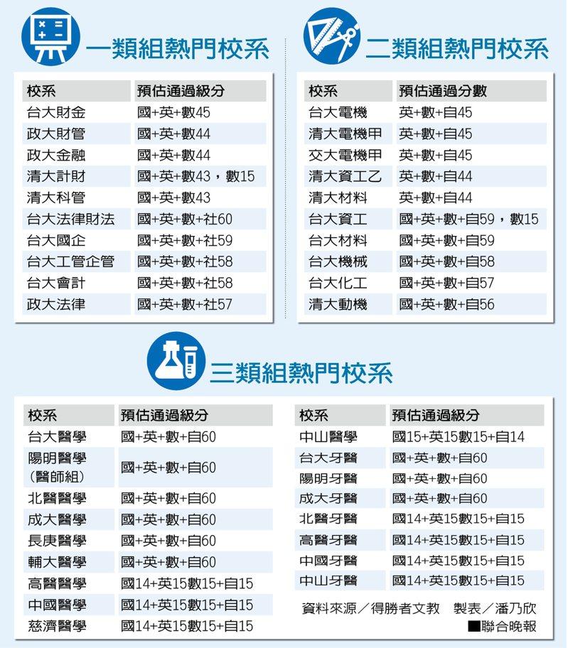 各類組熱門校系 資料來源/得勝者文教 製表/潘乃欣