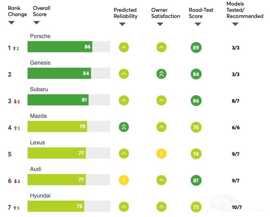 Consumer Reports 2020年最佳汽車品牌前7名。 摘自Consu...