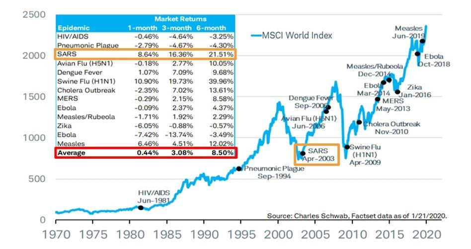 1970年以來世界流行疾病期間世界指數走勢。富邦證券/提供