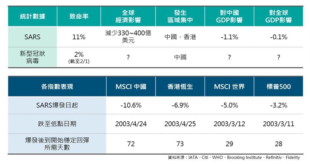 2003年SARS爆發期間對市場影響統計。富邦證券/提供