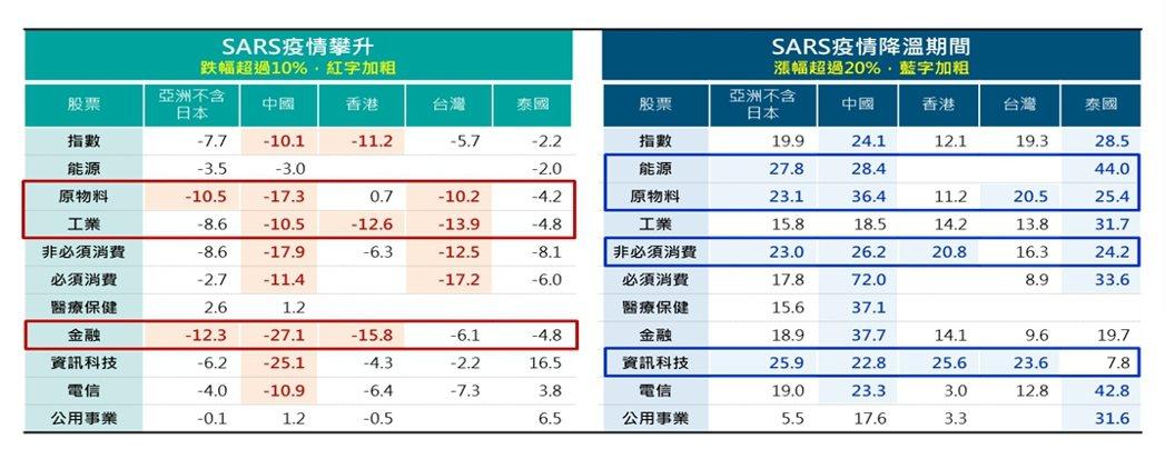 2003年SARS爆發期間S&P500指數表現。富邦證券/提供