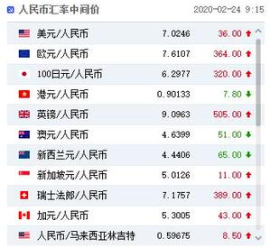 大陸外匯交易中心今(24)日公告,人民幣兌美元中間價調貶36個基點,報7.024...