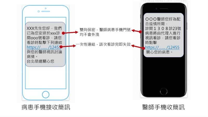 台北榮總自即日起擔綱台北市政府衛生局的指定醫療機構,提供必須居家隔離或檢疫民眾通訊醫療服務。圖/北榮提供