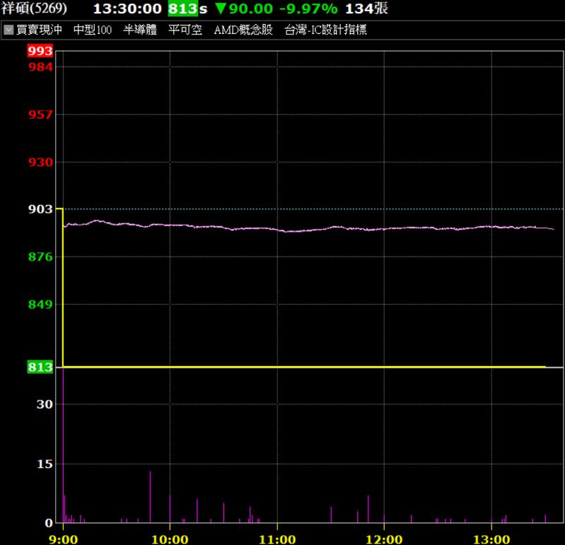 祥碩今天成唯一跌停股。券商軟體