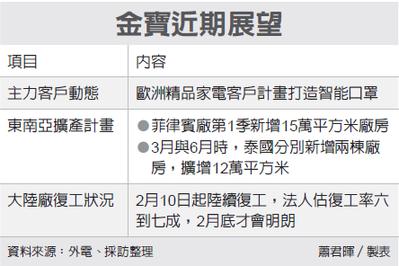 國內外盤前財經彙總 20200225_05