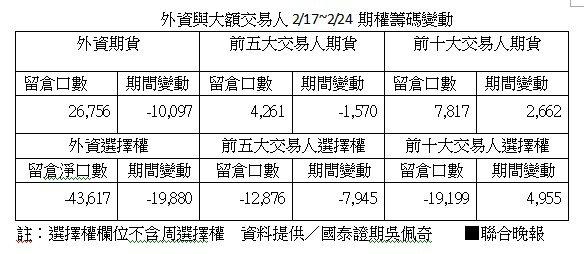 外資與大額交易人2/17~2/24期權籌碼變動