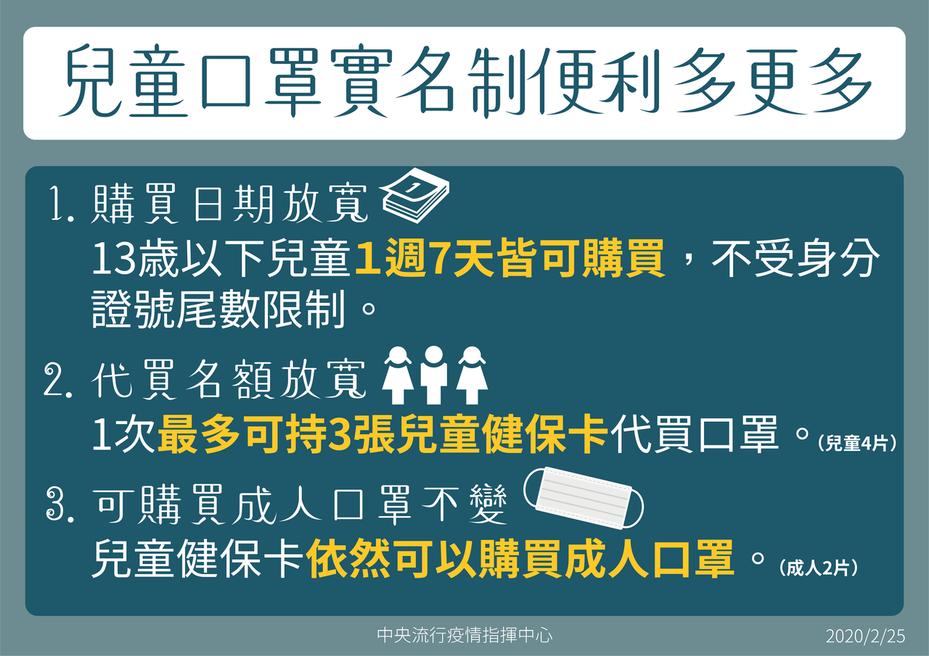 2月27日,也就是本周四起,兒童口罩配銷不限單雙號,且每次最多可持3張兒童健保卡代購。   圖/指揮中心提供