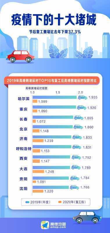 大陸排名2019堵城排行榜前三的哈爾濱、重慶、長春擁堵降幅均超過40%,而北京擁堵降幅達38.3%。照片/高德地圖