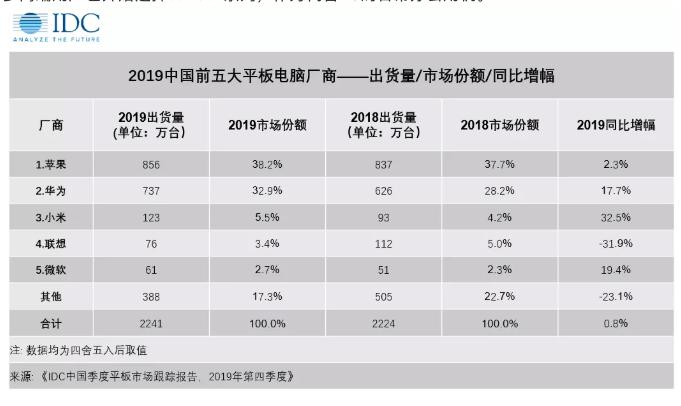 2019年大陸平板電腦市場前五大廠商,蘋果、華為、小米、聯想、聯想。照片/IDC