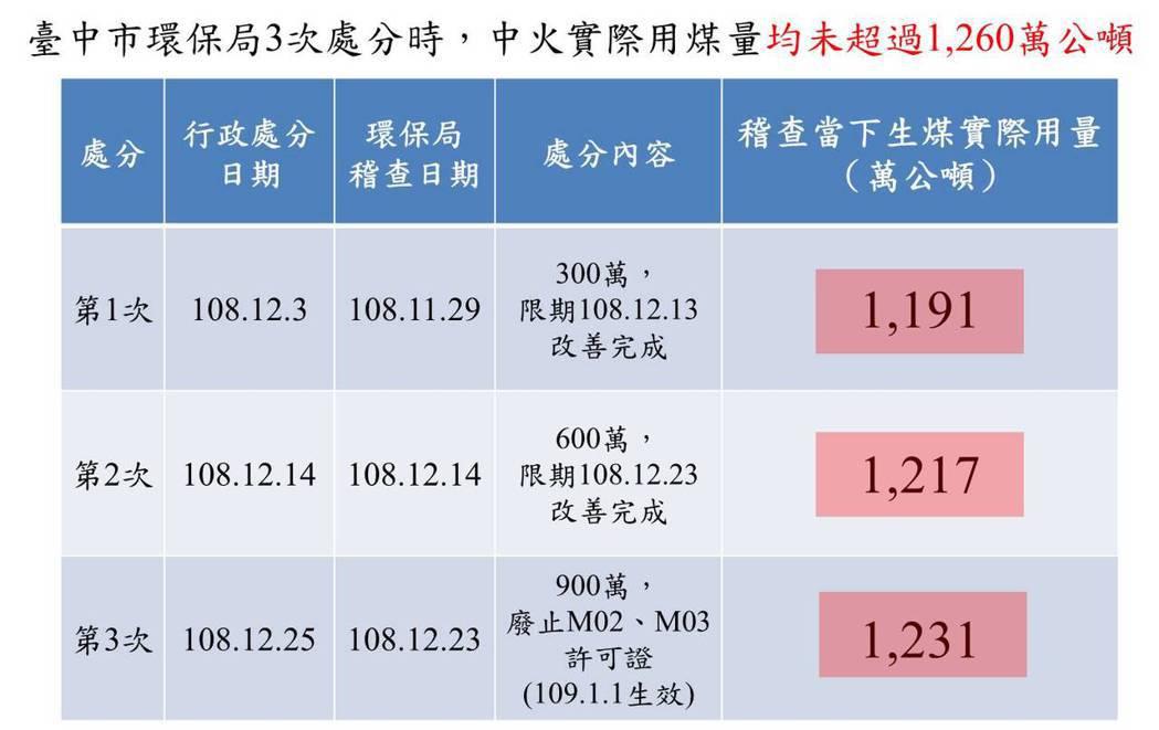 臺中市環保局3次處分中火時生煤用量(分別為1,191萬、1,217萬及1,231...