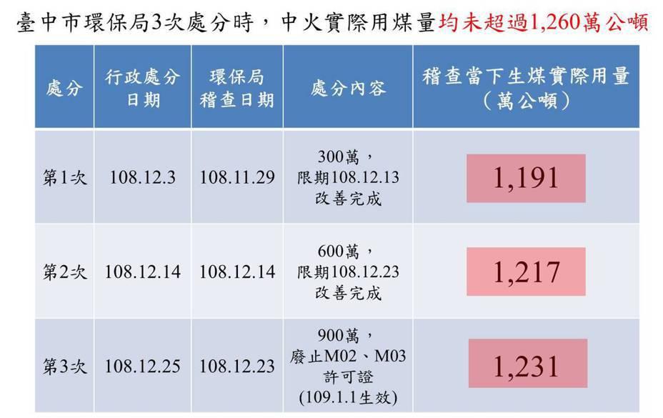 臺中市環保局3次處分中火時生煤用量(分別為1,191萬、1,217萬及1,231萬公噸)均未超過1,260萬公噸。環保署提供。