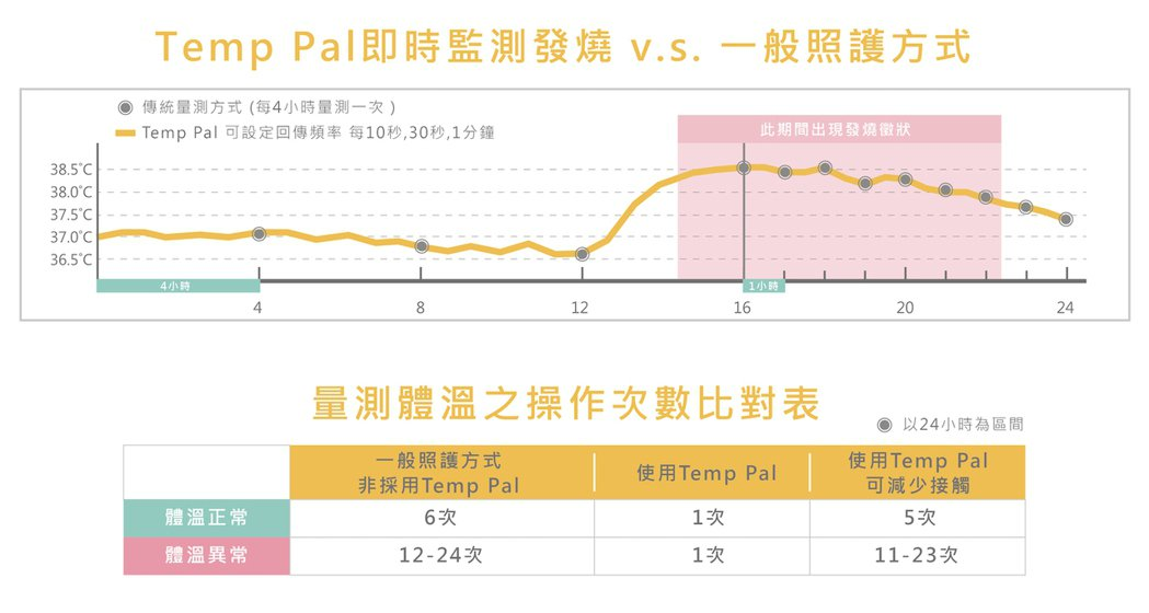 Temp_Pal_即時體溫監測與傳統照護方式比較 圖/愛微科提供