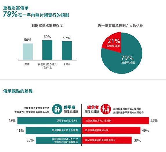 中國信託銀行與資誠會計師事務所今天發布「2020台灣高資產客群財富報告」,調查發現,高資產客群對家族財富傳承有強烈需求,但近八成一年來沒有具體的財富傳承規劃。圖/中國信託提供