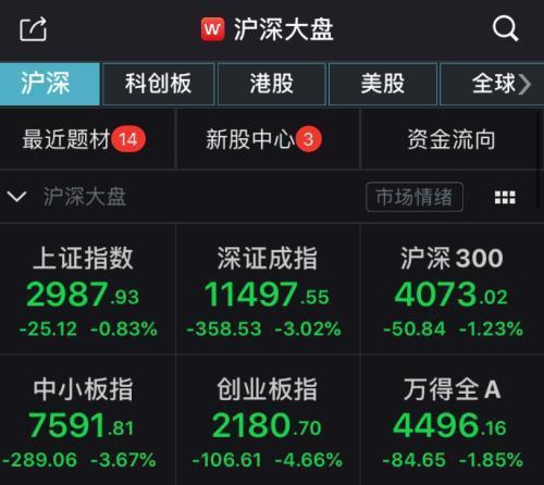 滬深兩市今(26)日縮量下跌。圖:WIND